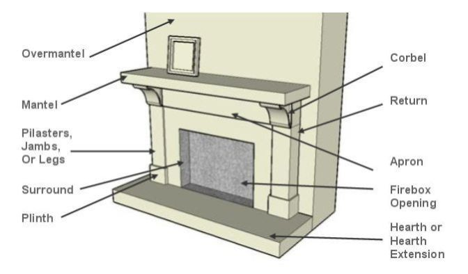 Diagram of a Fireplace